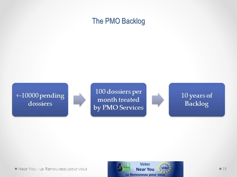 100 dossiers per month treated by PMO Services