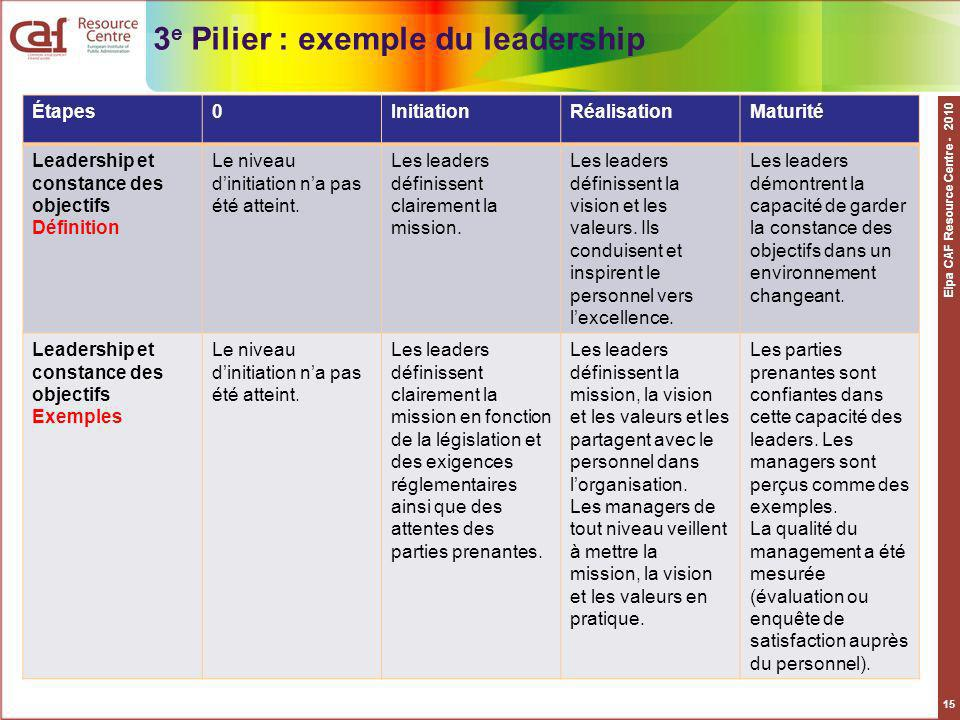 3e Pilier : exemple du leadership