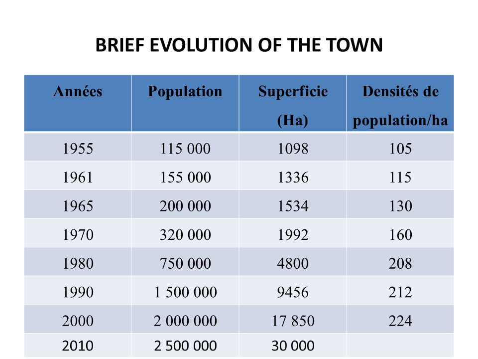 BRIEF EVOLUTION OF THE TOWN