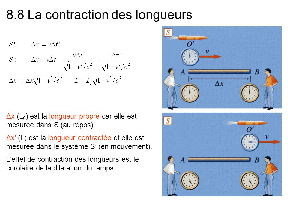 contraction des longueurs