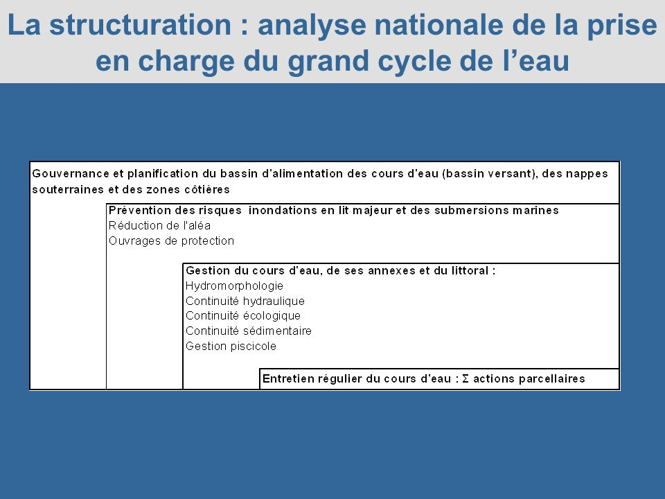 La structuration : analyse nationale de la prise en charge du grand cycle de l'eau
