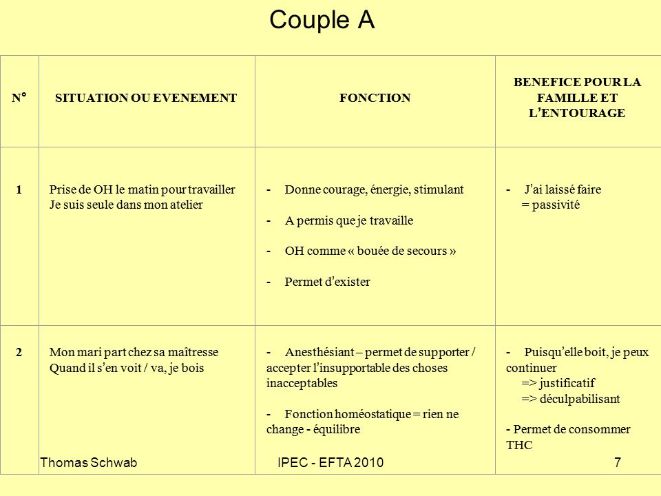 Couple A N° SITUATION OU EVENEMENT FONCTION