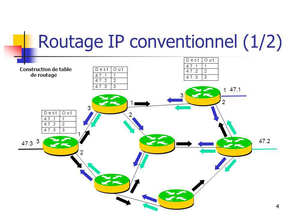 Routage IP conventionnel (1/2)