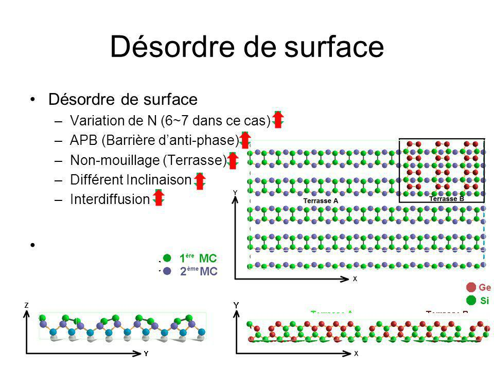 Désordre de surface Désordre de surface Solution