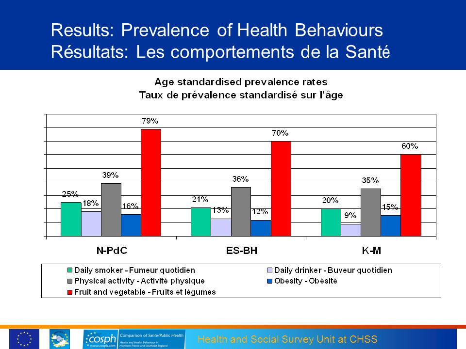 Results: Prevalence of Health Behaviours Résultats: Les comportements de la Santé