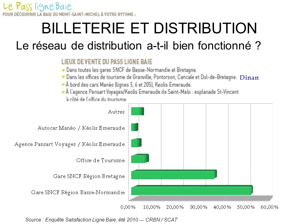 BILLETERIE ET DISTRIBUTION