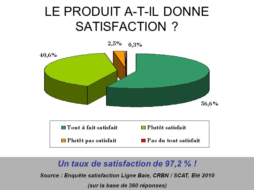 LE PRODUIT A-T-IL DONNE SATISFACTION