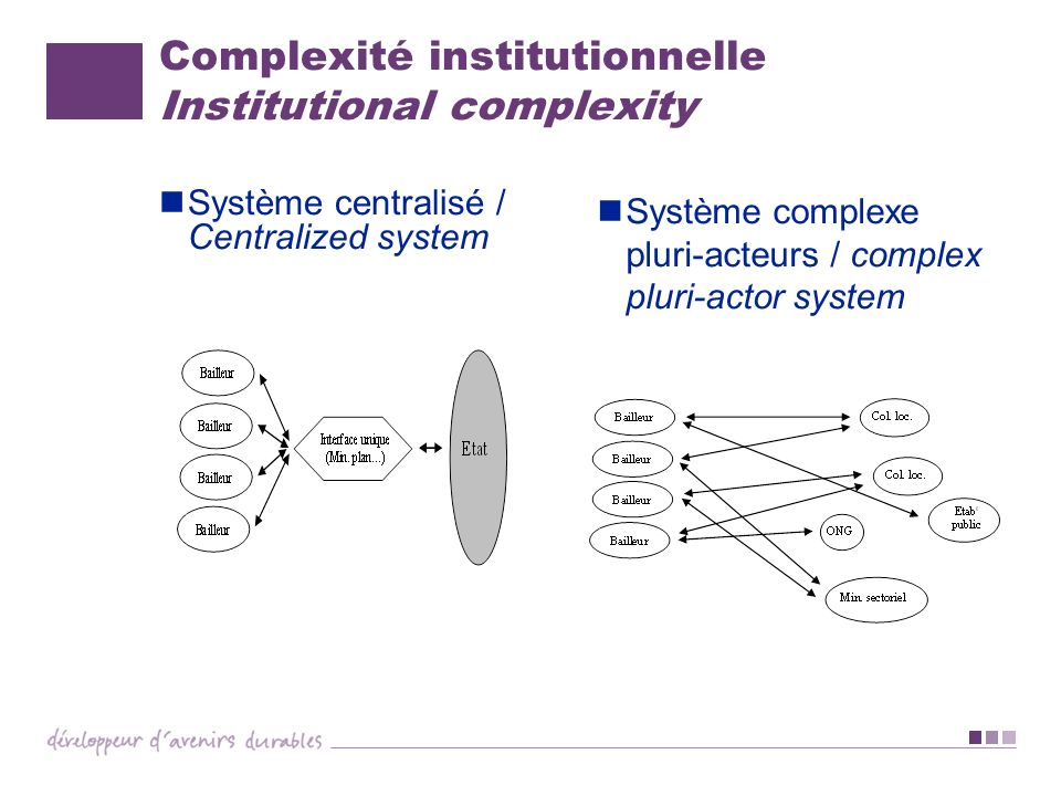 Complexité institutionnelle Institutional complexity