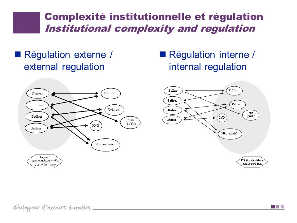 Régulation externe / external regulation