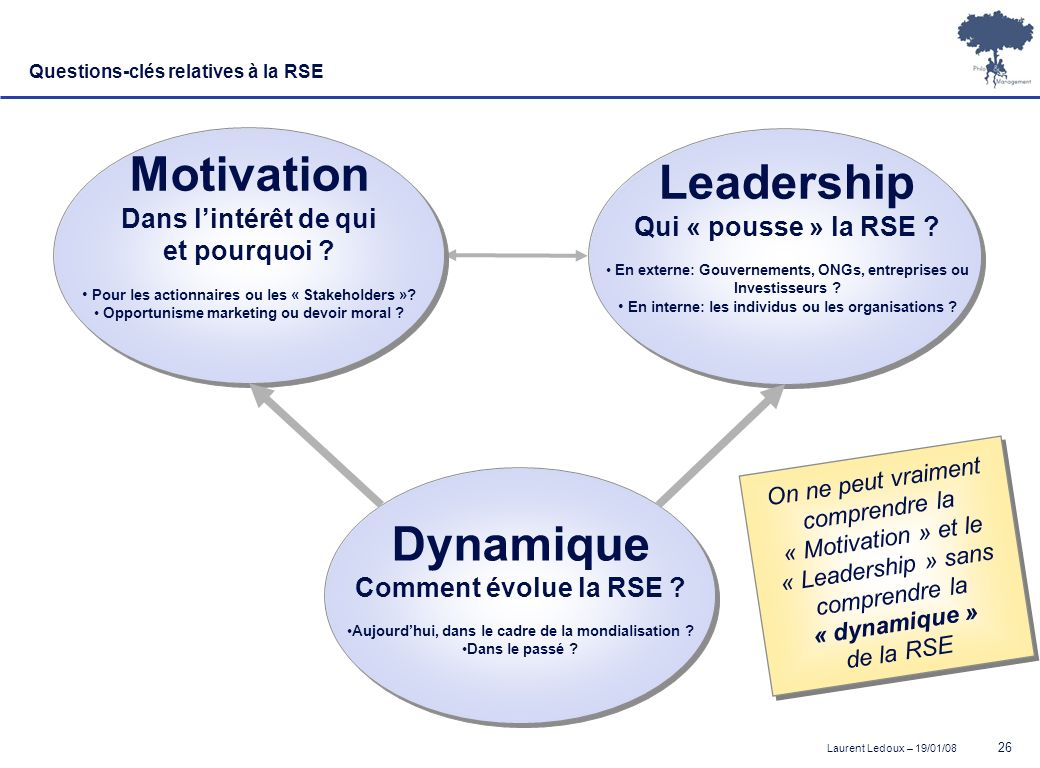 Motivation Leadership Dynamique