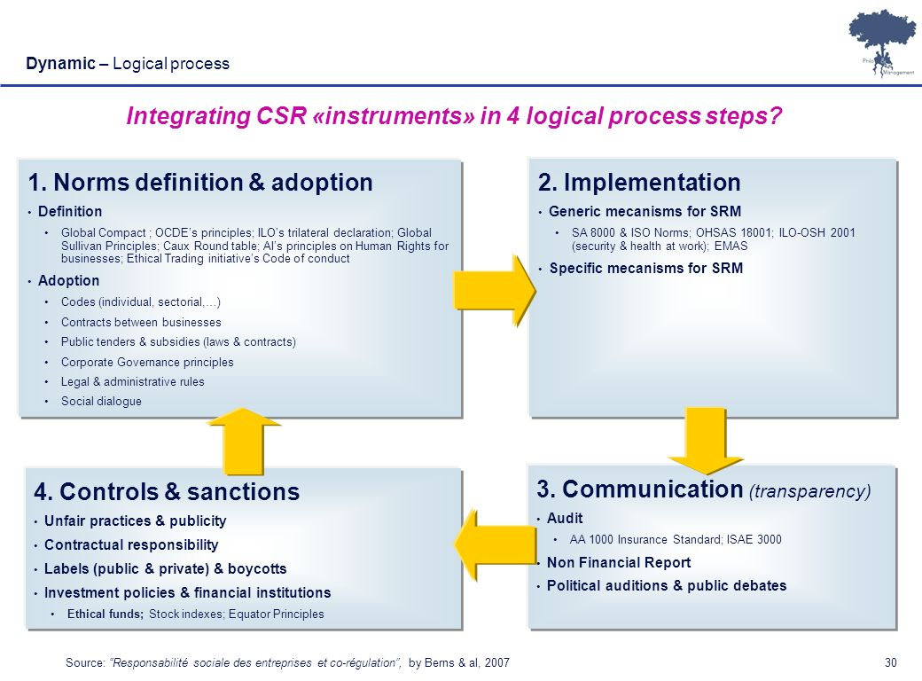 Integrating CSR «instruments» in 4 logical process steps