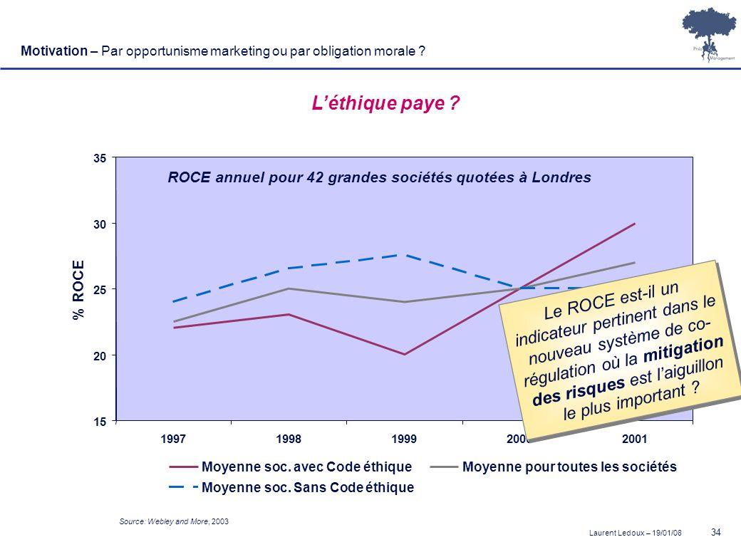Motivation – Par opportunisme marketing ou par obligation morale