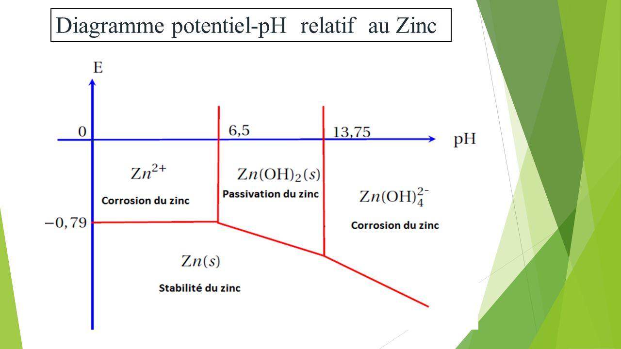 Diagrammes de pourbaix ppt video online tlcharger 40 diagramme potentiel ph relatif au zinc ccuart Choice Image