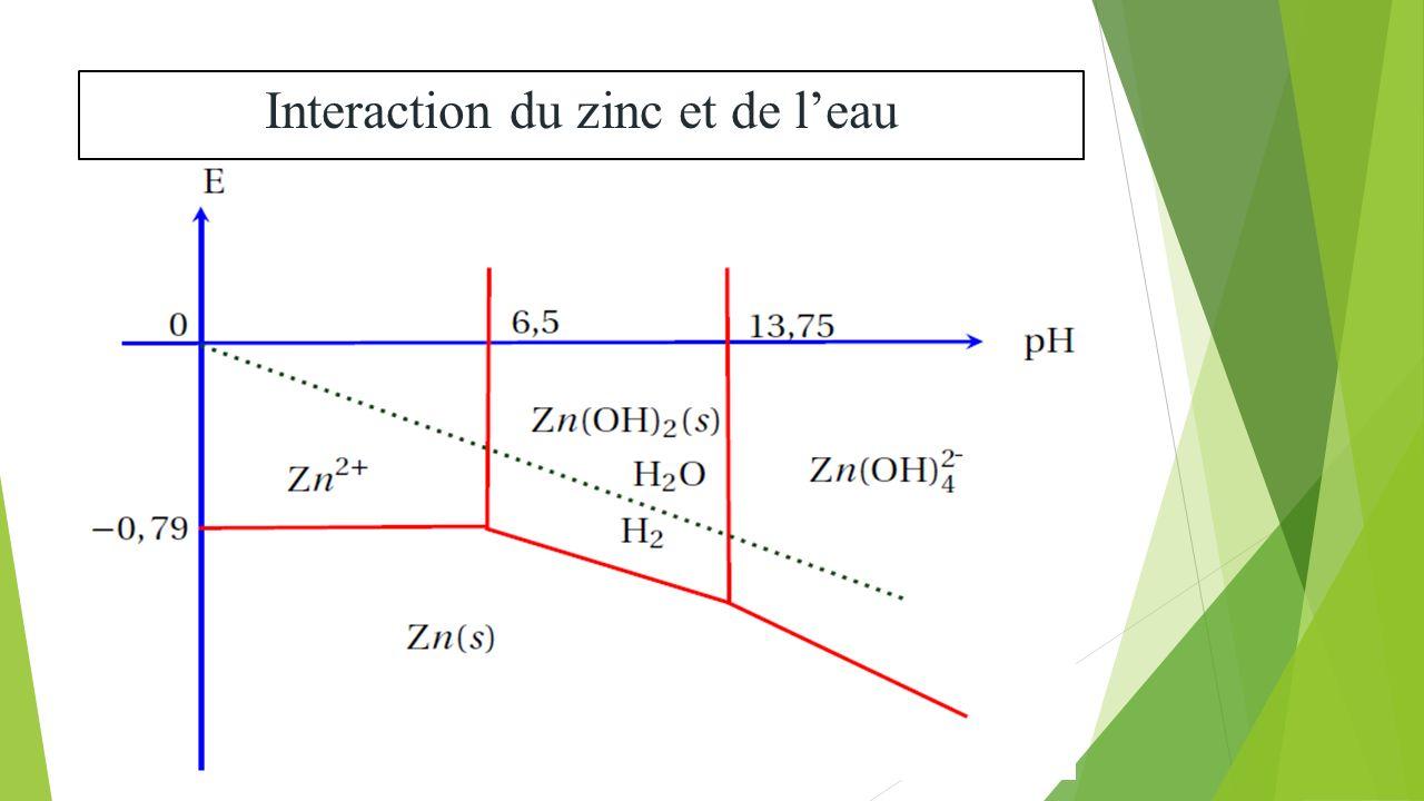 Diagrammes de pourbaix ppt video online tlcharger 41 interaction du zinc et de leau ccuart Choice Image