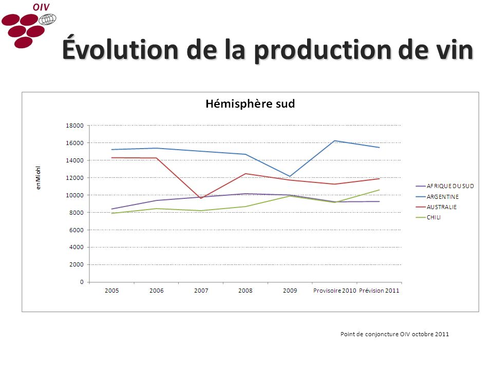 Évolution de la production de vin