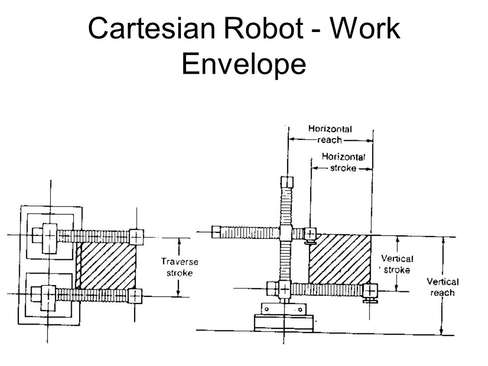 Introduction to robotics ppt video online tlcharger 9 cartesian ccuart Gallery