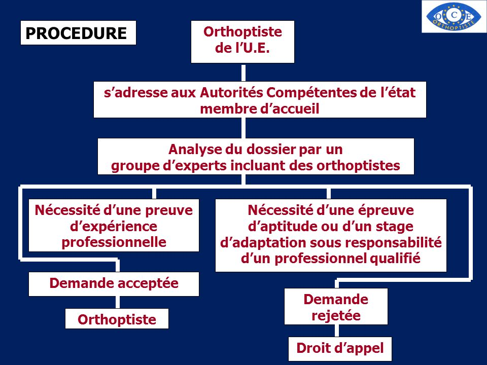 PROCEDURE Orthoptiste de l'U.E.