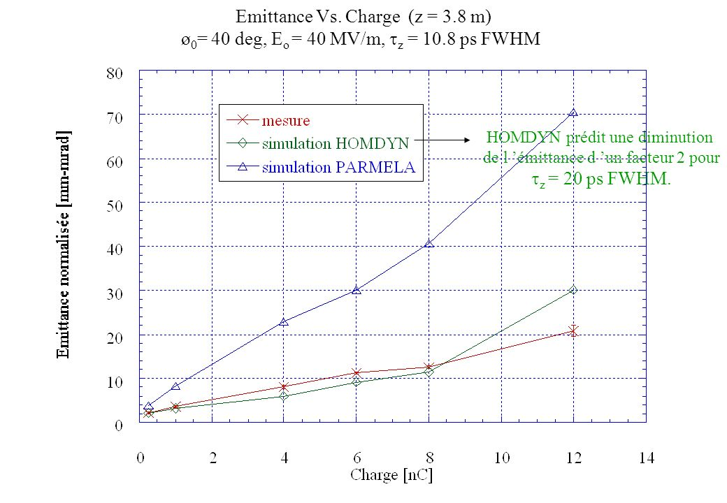 Emittance Vs. Charge (z = 3.8 m)