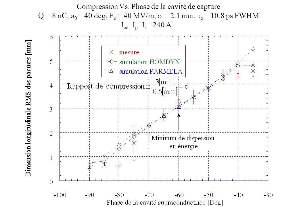 Compression Vs. Phase de la cavité de capture