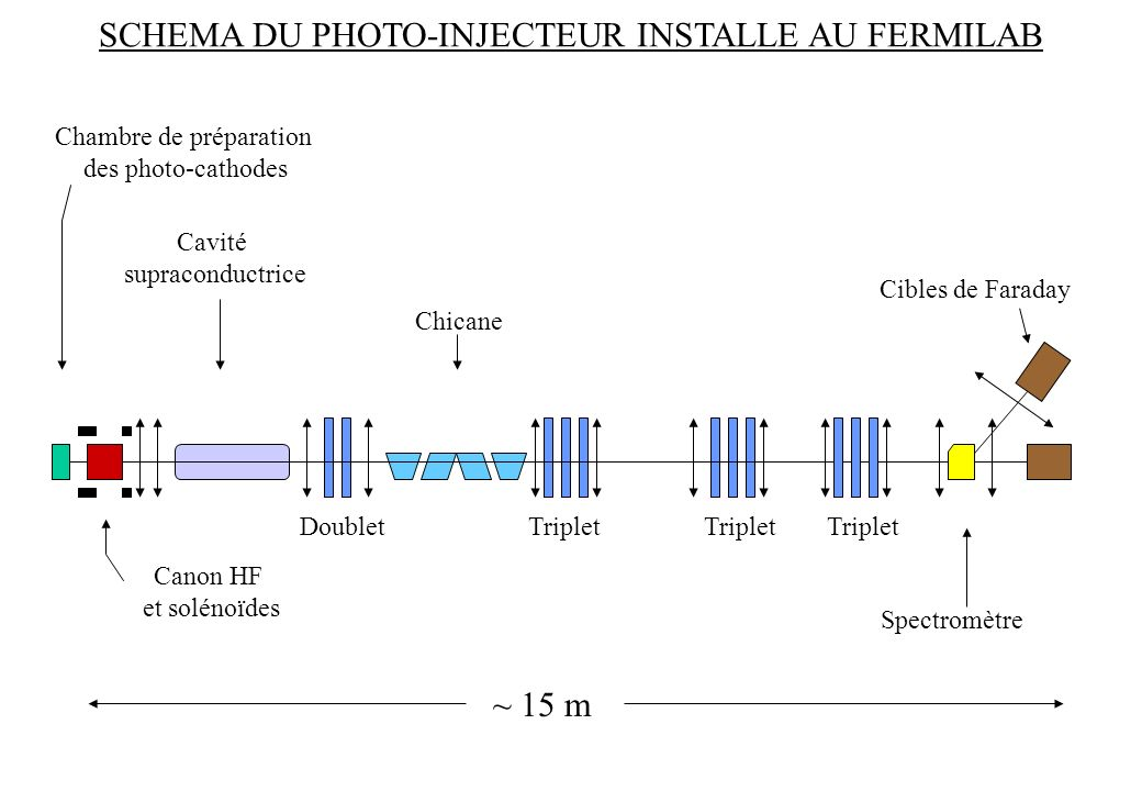 SCHEMA DU PHOTO-INJECTEUR INSTALLE AU FERMILAB