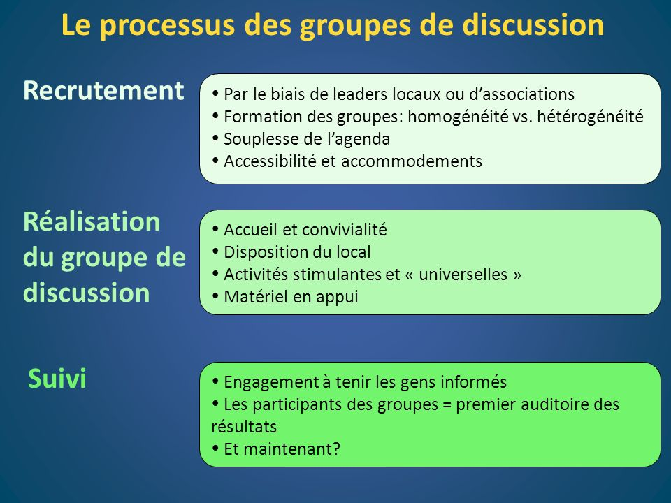 Le processus des groupes de discussion