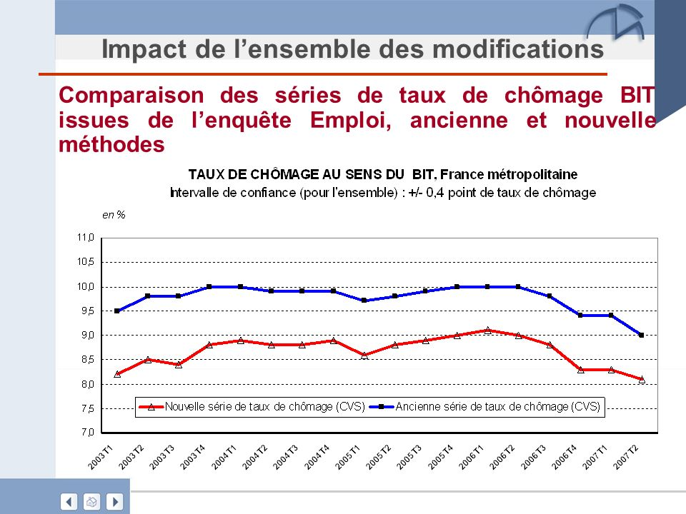 Impact de l'ensemble des modifications