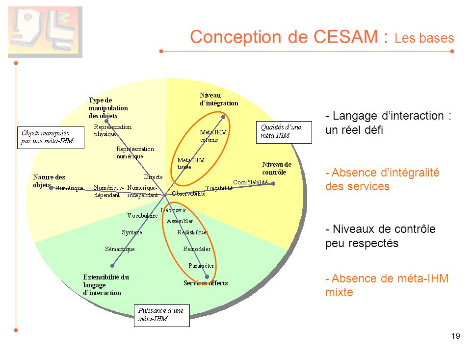 Conception de CESAM : Les bases