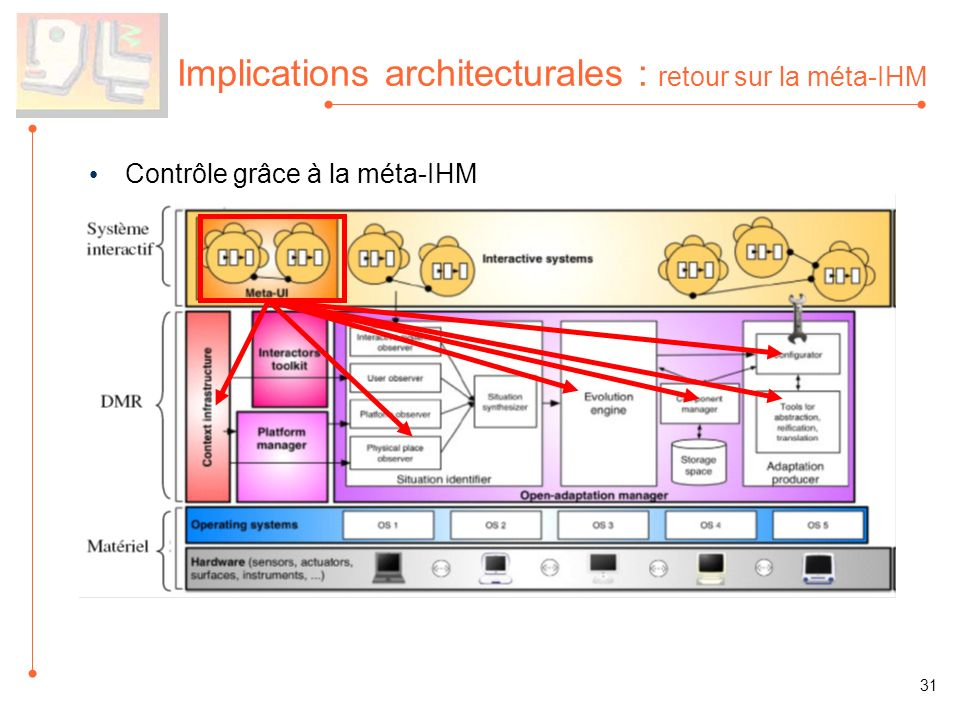 Implications architecturales : retour sur la méta-IHM