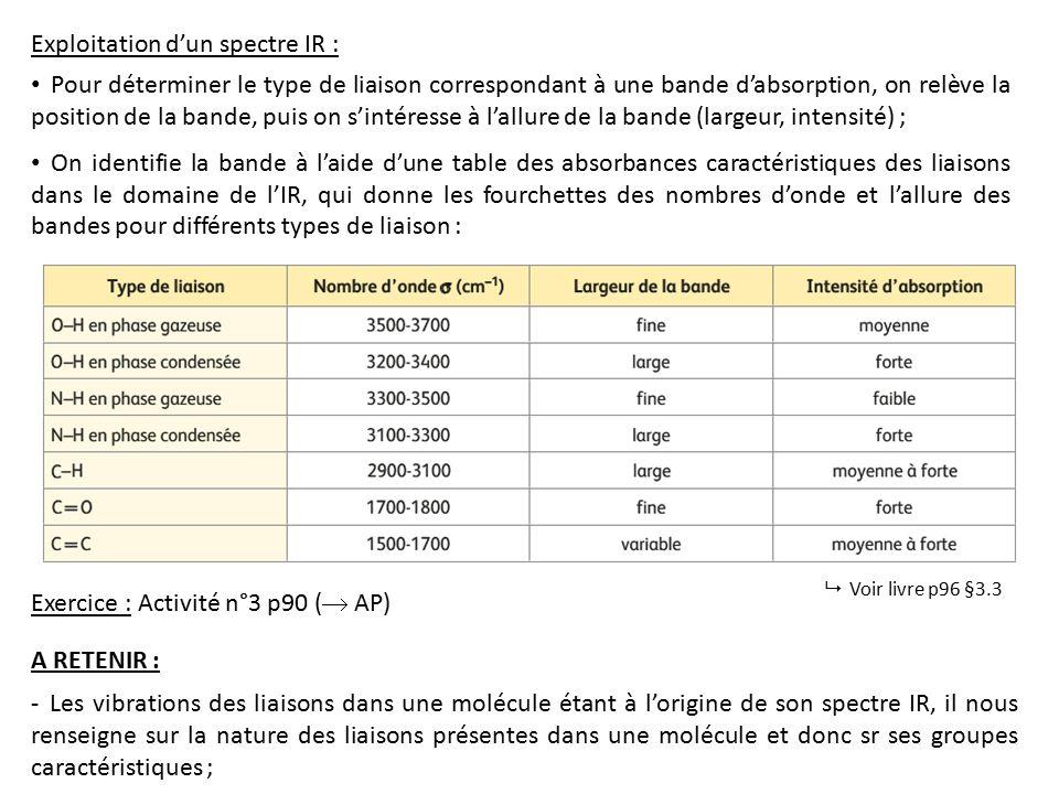 Chapitre 11 Analyse Spectrale Les Objectifs De Connaissance