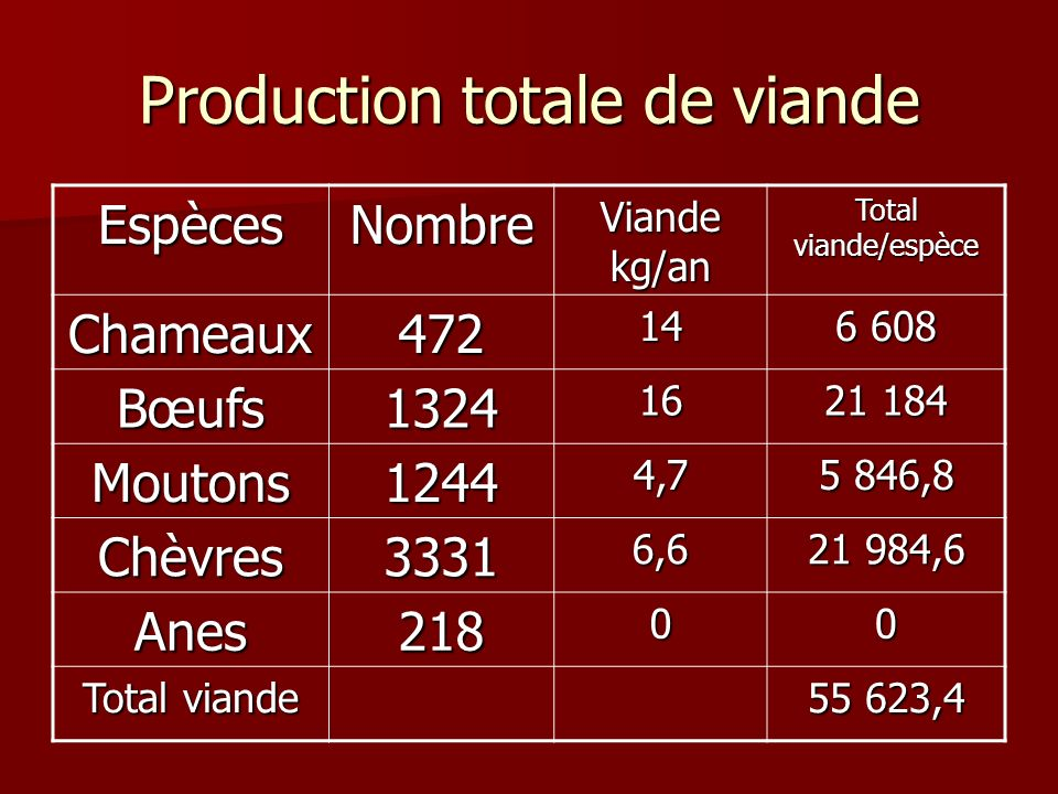 Production totale de viande