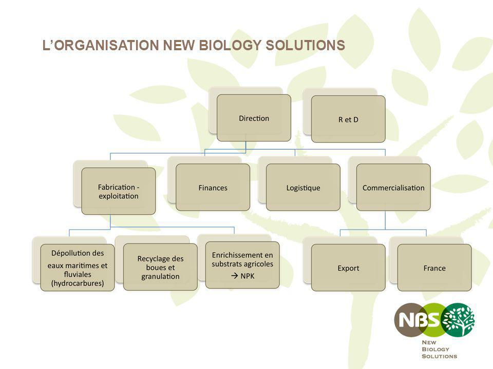 L'ORGANISATION NEW BIOLOGY SOLUTIONS