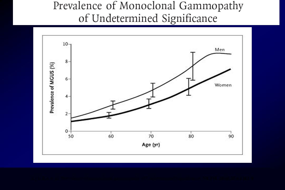 Kyle RA et al. Prevalence of monoclonal gammopathy of Undetermined Significance. NEJM. 2006,354:1362-9