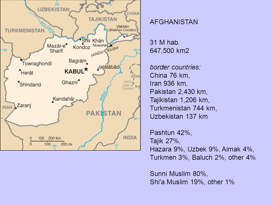 AFGHANISTAN 31 M hab. 647,500 km2. border countries: China 76 km, Iran 936 km, Pakistan 2,430 km,
