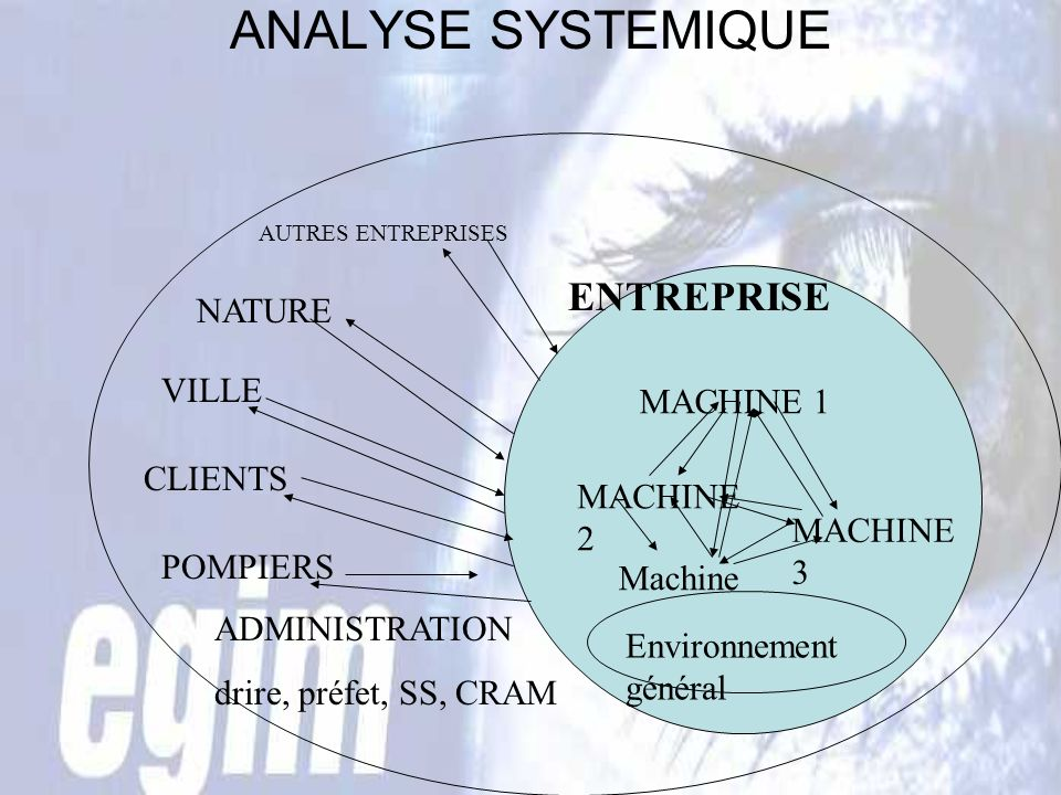 ANALYSE SYSTEMIQUE ENTREPRISE NATURE VILLE MACHINE 1 CLIENTS MACHINE 2