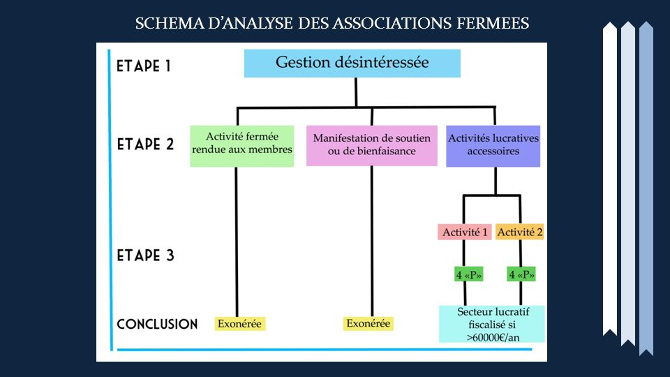 SCHEMA D'ANALYSE DES ASSOCIATIONS FERMEES