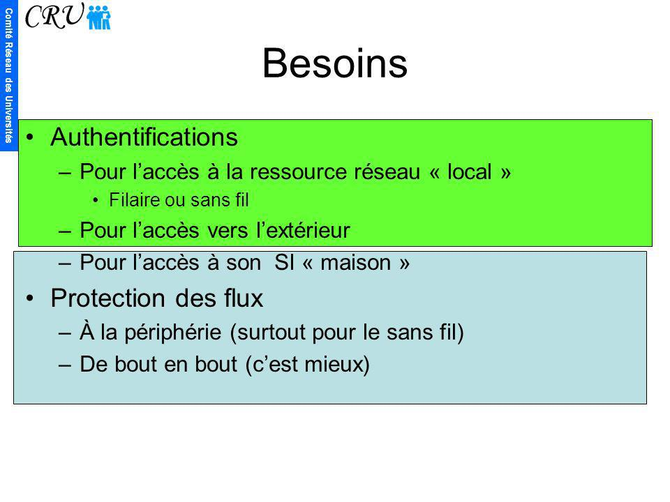 Besoins Authentifications Protection des flux