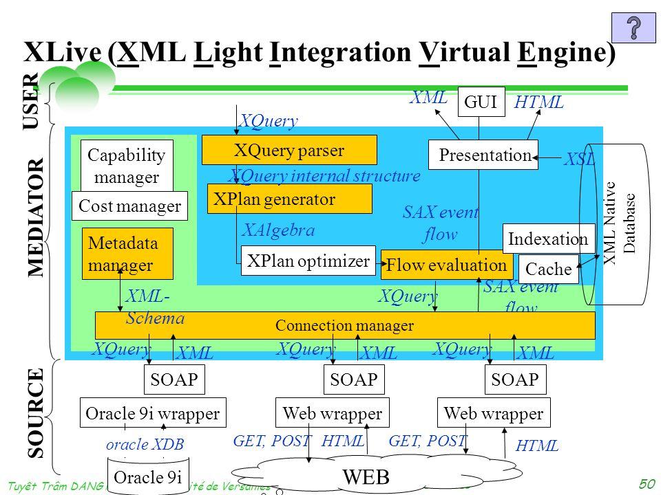 XLive (XML Light Integration Virtual Engine)