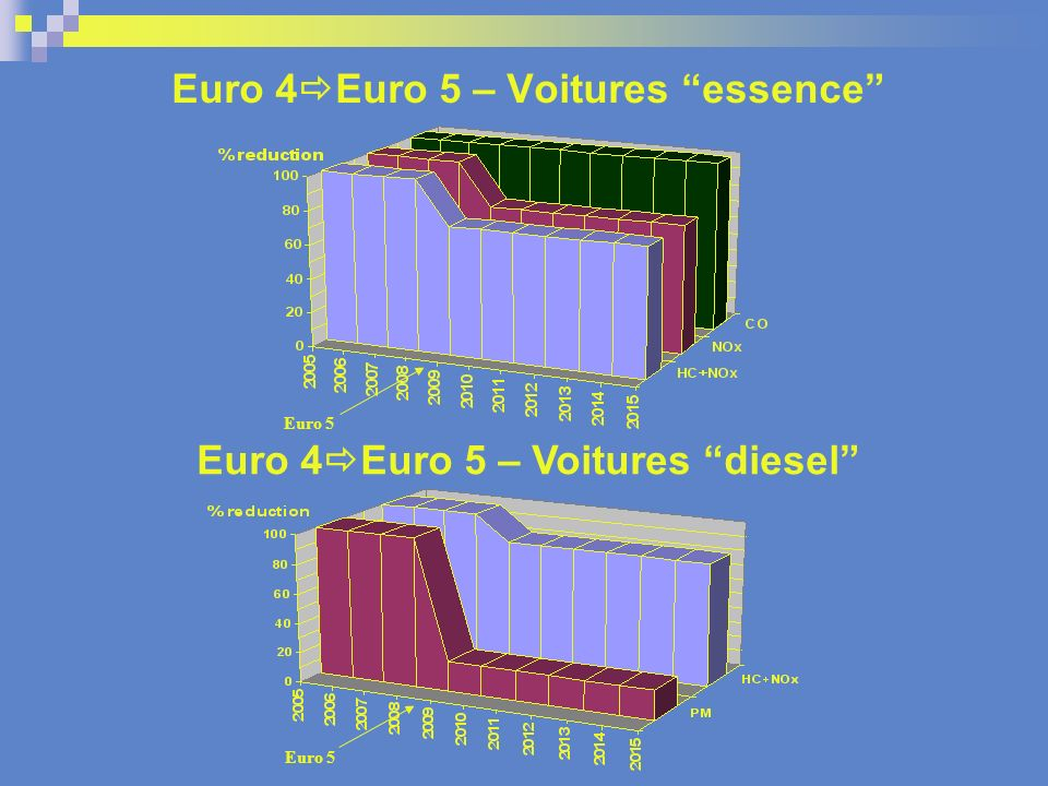 Euro 4Euro 5 – Voitures essence