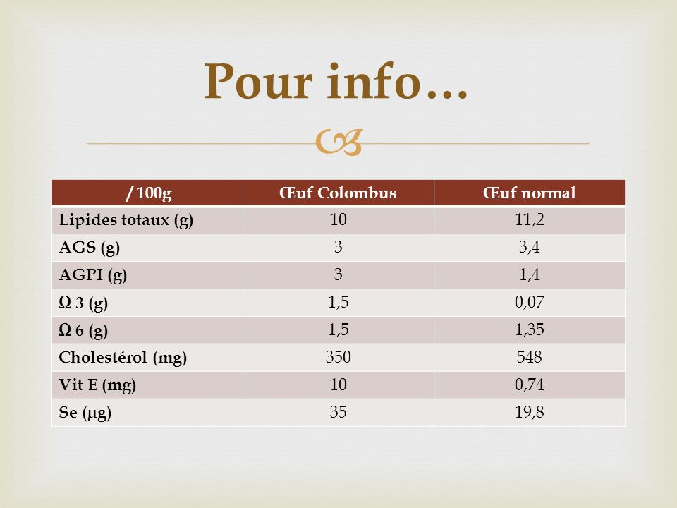 Pour info… / 100g Œuf Colombus Œuf normal Lipides totaux (g) 10 11,2