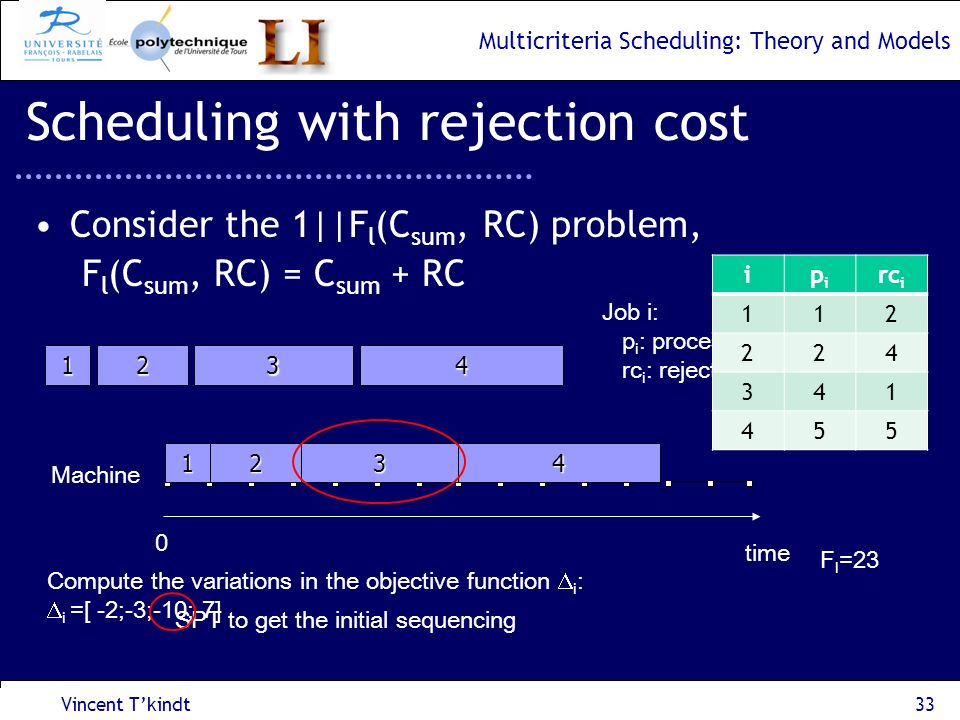 Scheduling with rejection cost