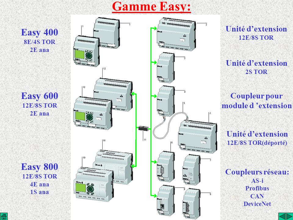 Gamme Easy: Easy 400 Easy 600 Easy 800 Unité d'extension