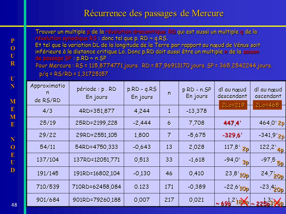 Récurrence des passages de Mercure