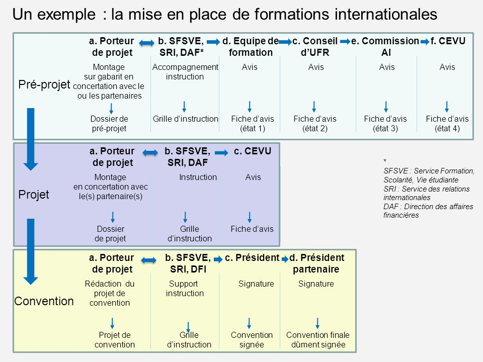 Un exemple : la mise en place de formations internationales