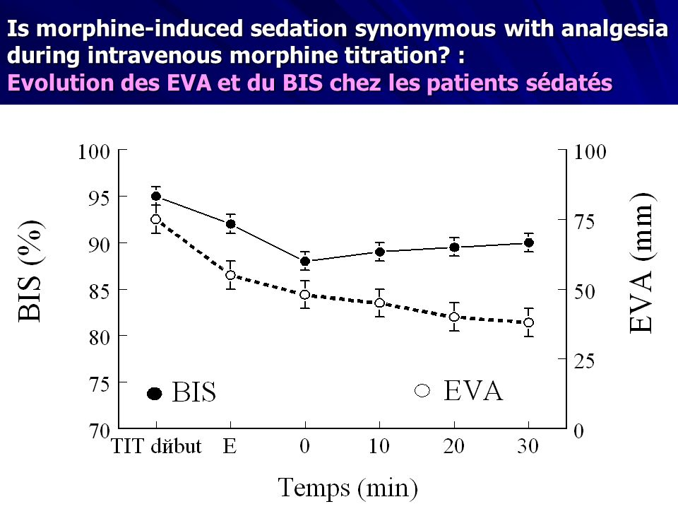 Is morphine-induced sedation synonymous with analgesia during intravenous morphine titration :