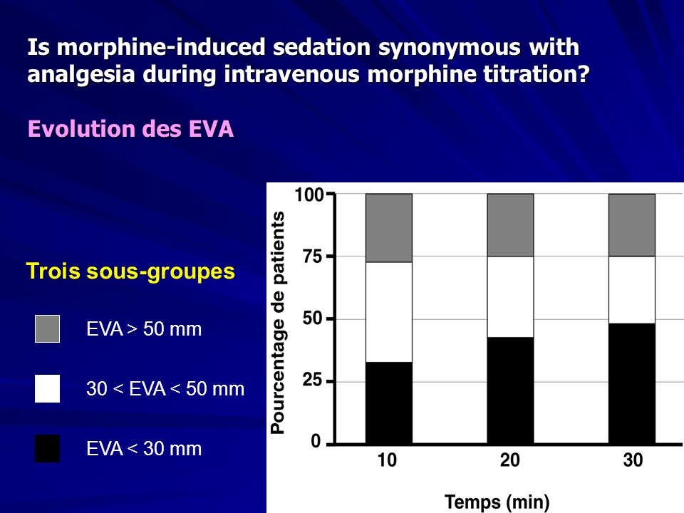 Is morphine-induced sedation synonymous with analgesia during intravenous morphine titration