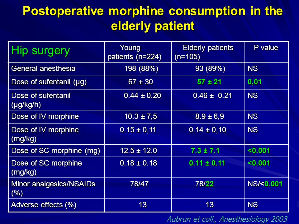 Postoperative morphine consumption in the elderly patient
