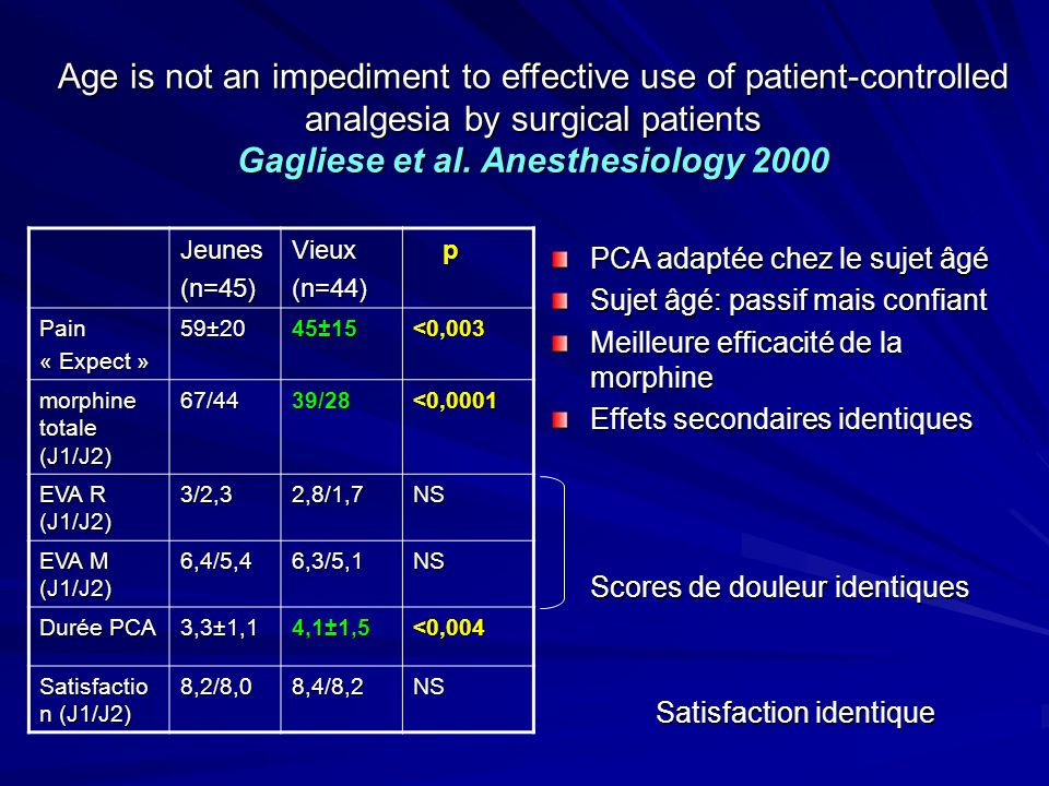 Age is not an impediment to effective use of patient-controlled analgesia by surgical patients Gagliese et al. Anesthesiology 2000