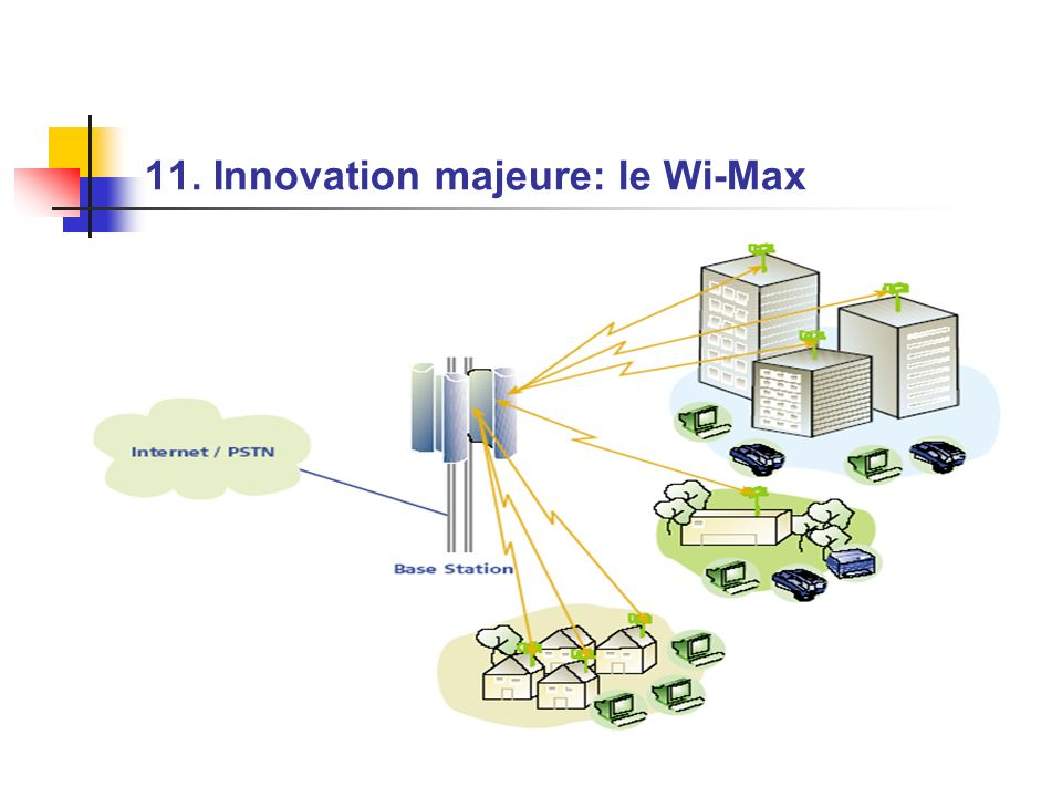 11. Innovation majeure: le Wi-Max