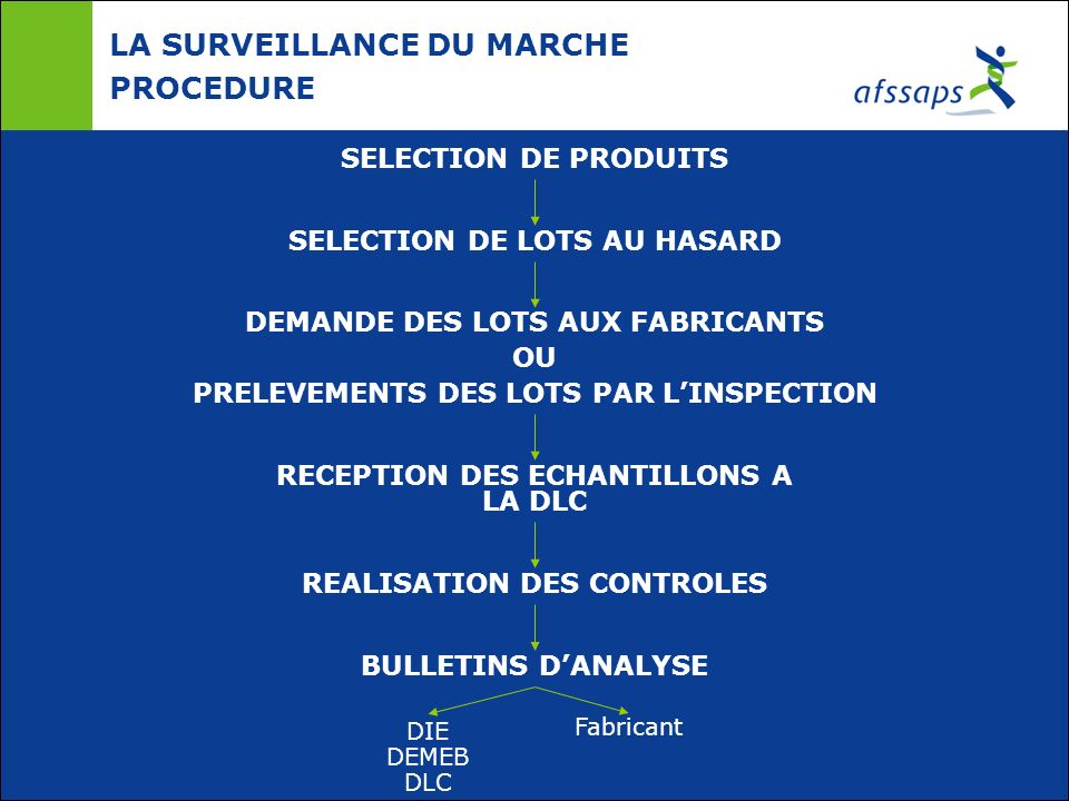 LA SURVEILLANCE DU MARCHE PROCEDURE