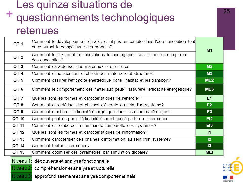 Les quinze situations de questionnements technologiques retenues